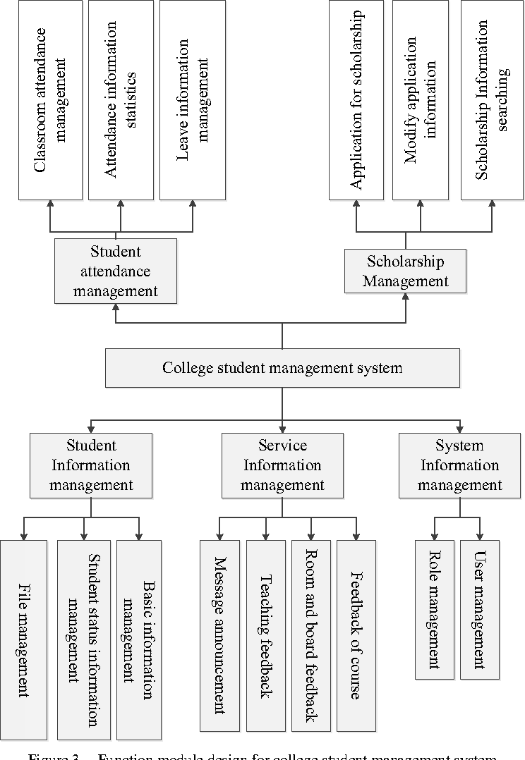 Figure 2 from College Student Management System Design Using