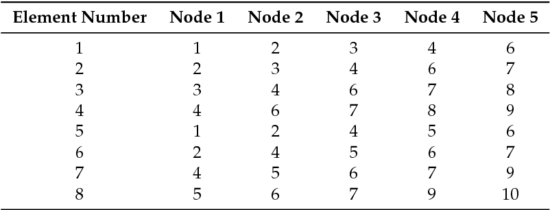 PDF] A Space-Time Finite Element Method for elastodynamics