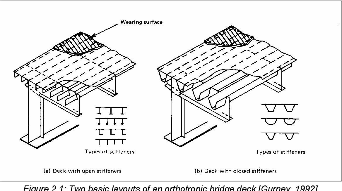 PDF] Design principles of surfacings on orthotropic steel