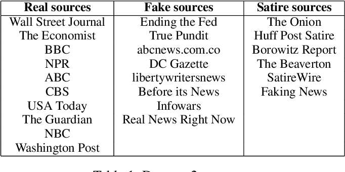 Pdf This Just In Fake News Packs A Lot In Title Uses Simpler