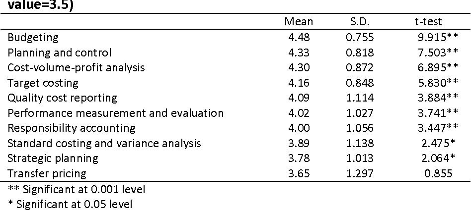 Table 8 from Cost and Management Accounting Practices: A