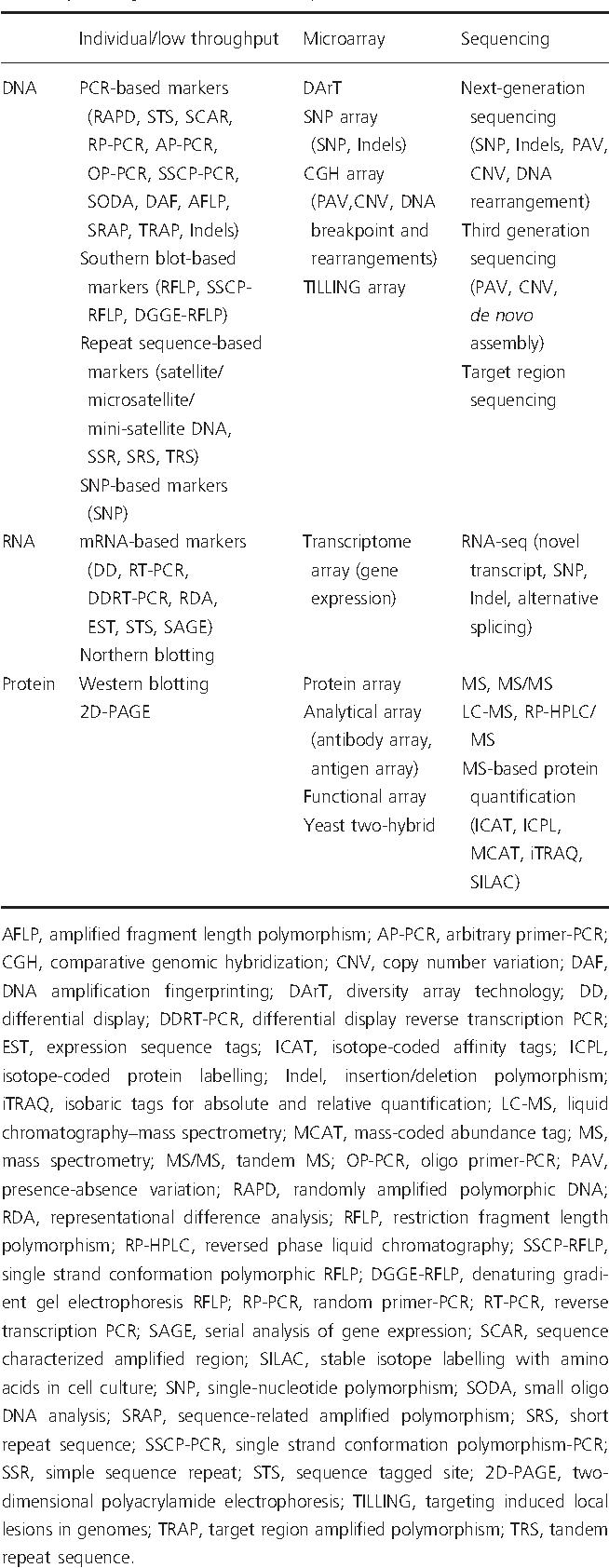 Bulked sample analysis in genetics, genomics and crop