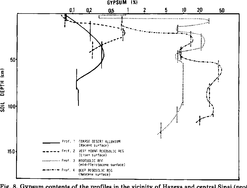 Figure 8 from Evolution of reg soils in Southern Israel and