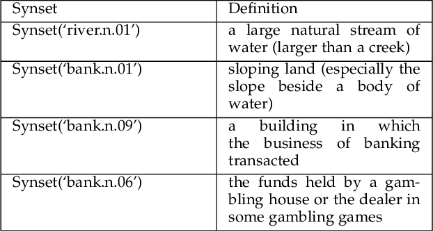 Table 2 from Calculating the similarity between words and