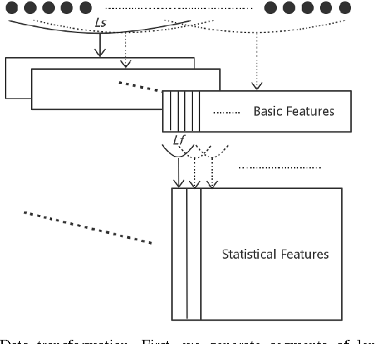 PDF] Characterizing Driving Styles with Deep Learning