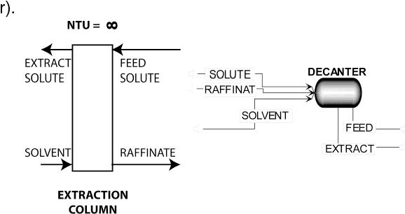 Pdf Minimum Solvent Flow Rate For Counter Current Liquid Liquid Extraction Columns Semantic Scholar