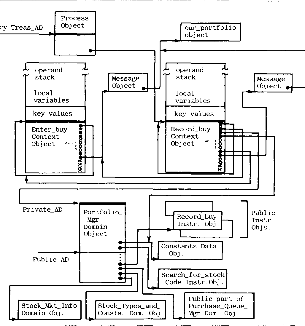 A Programmers View of the Intel 432 System