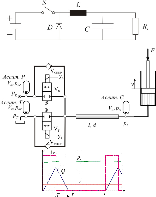 Figure 4 from Power hydraulics - switched mode control of