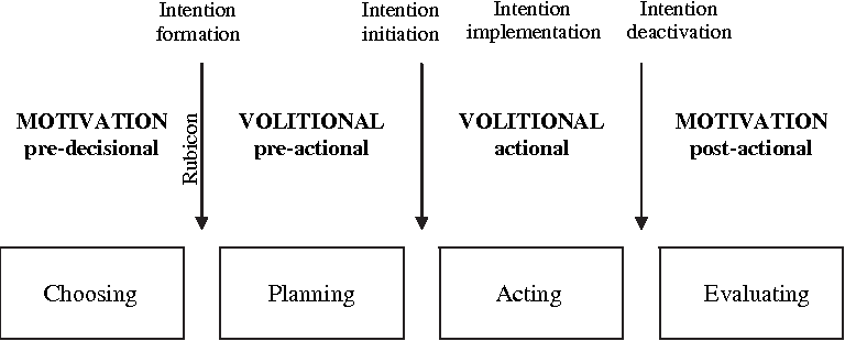 Pdf The Motivation Volition Divide And Its Resolution In Action