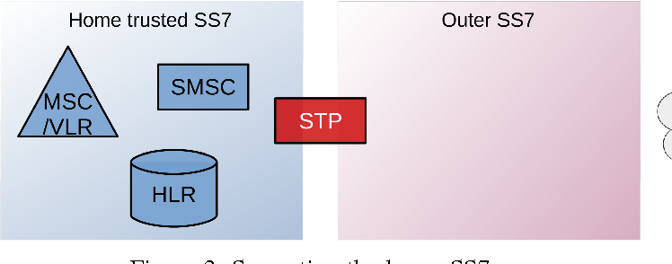 Better Protection of SS7 Networks with Machine Learning