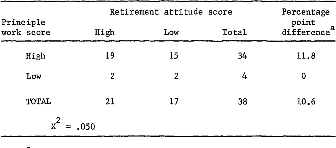 PDF] Analysis of attitude toward retirement and withdrawal