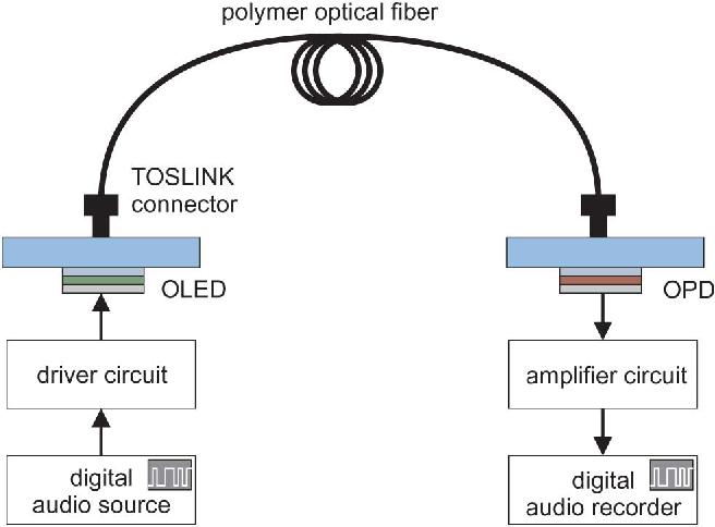 Figure 1 from Optical Data Link Employing Organic Light