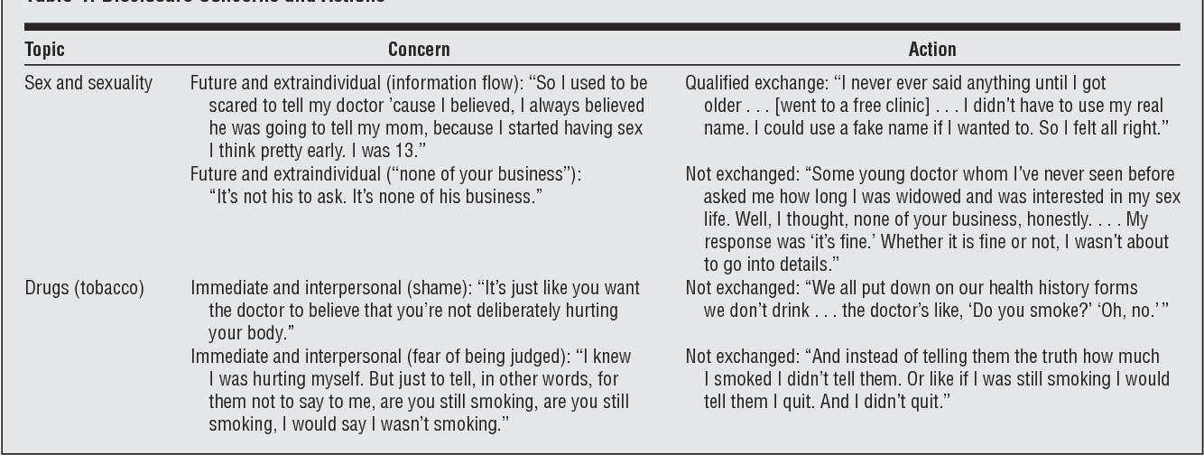 Table 4 from To tell or not to tell: primary care patients