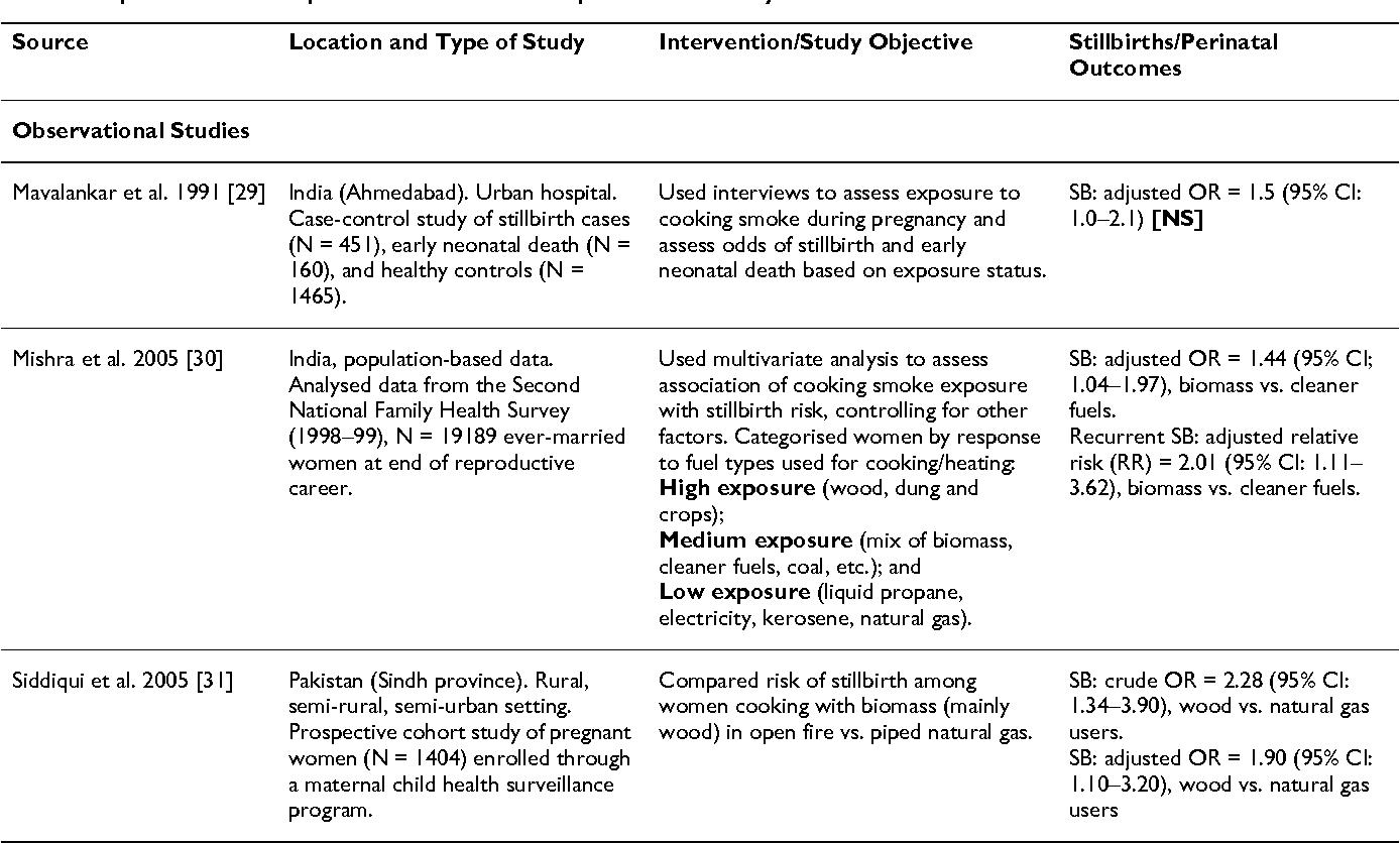 Reducing stillbirths: behavioural and nutritional