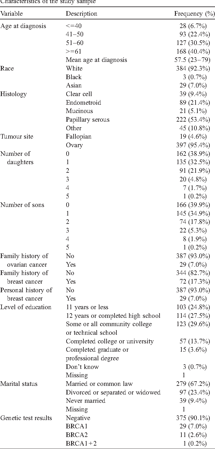 Uptake Of Clinical Genetic Testing For Ovarian Cancer In Ontario A Population Based Study Semantic Scholar