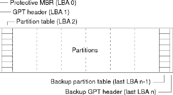 Forensic analysis of GPT disks and GUID partition tables
