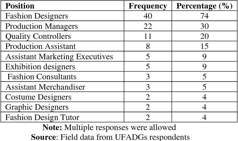 Table 2 From Contribution Of Kenyan University Undergraduate Fashion And Apparel Design Programs Towards The Manpower Development For The Kenyan Apparel Industry Semantic Scholar