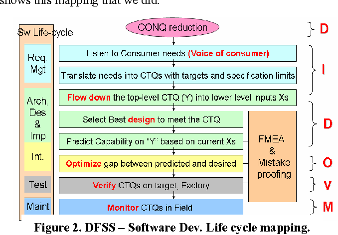 Design For Six Sigma Software Product Quality Semantic Scholar