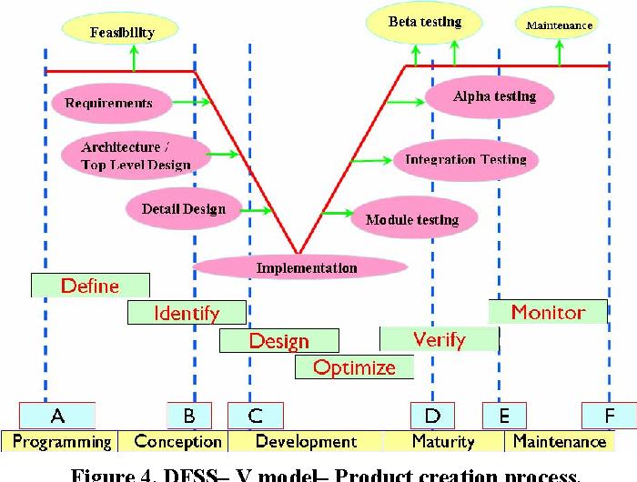 Design For Six Sigma Software Product Quality Semantic Scholar