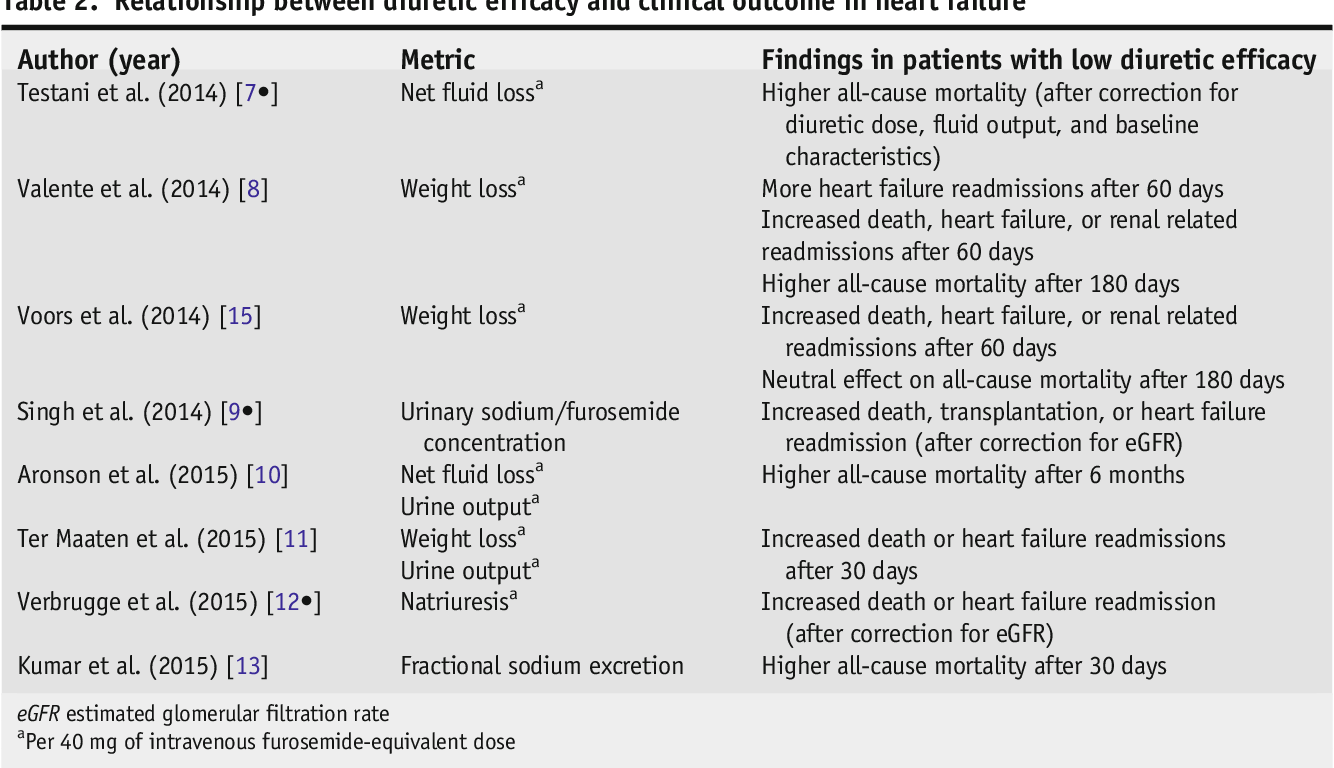 Table 2. Relationship between diuretic efficacy and clinical outcome in heart failure