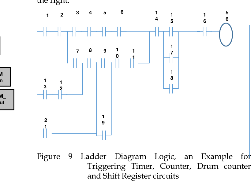 Figure 9 From Realization Of Timers Counters And Shift Registers For Programmable Controller Using Ladder Diagram Semantic Scholar