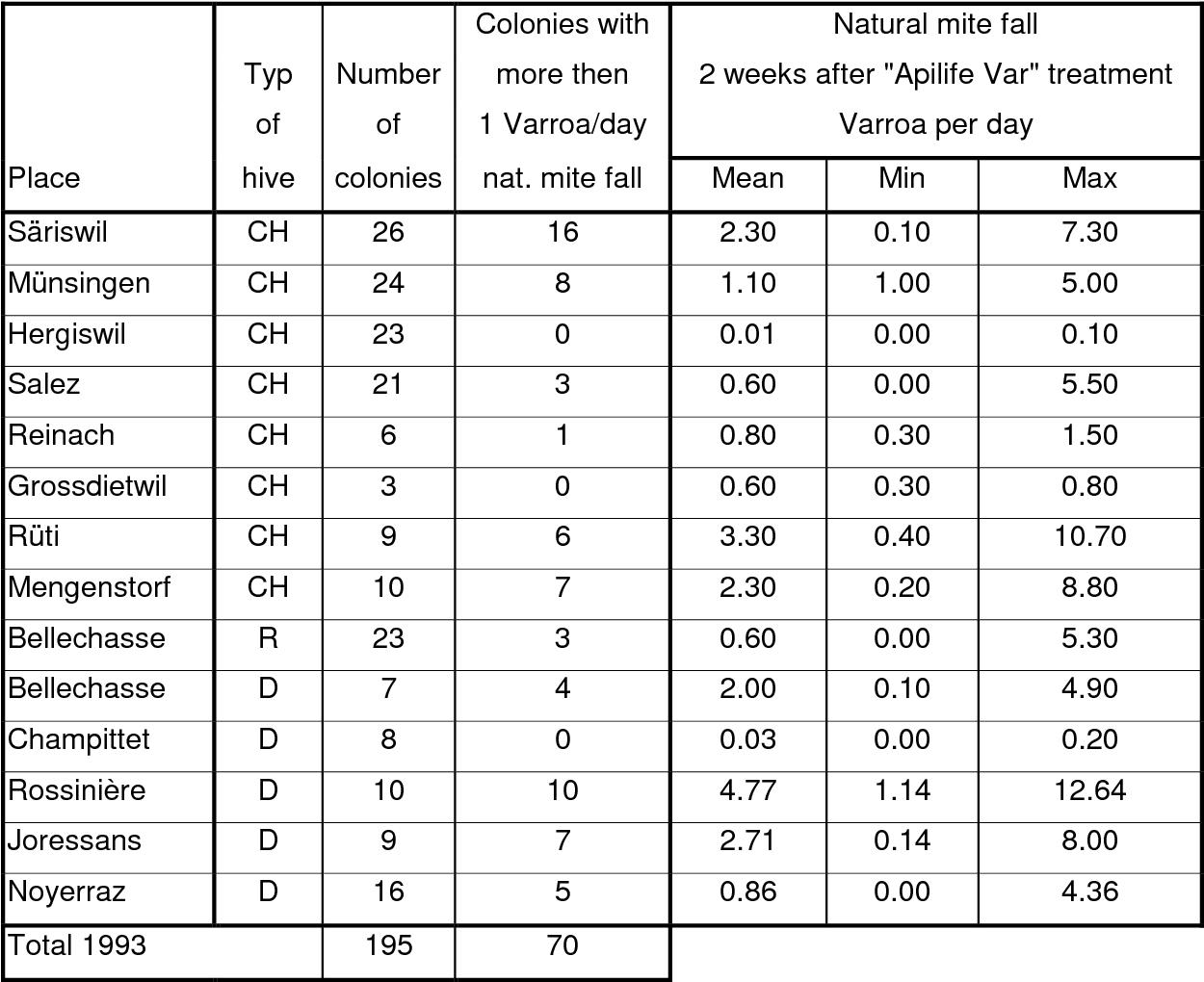20 x APILIFE VAR Api Life Varroa Thymol Dr Liebig Varrose Behandlung Aumeier