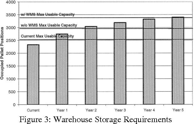 A simulation tool to determine warehouse efficiencies and