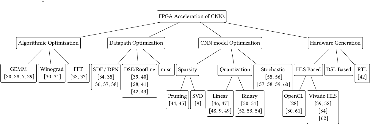 Figure 2 from Accelerating CNN inference on FPGAs: A Survey