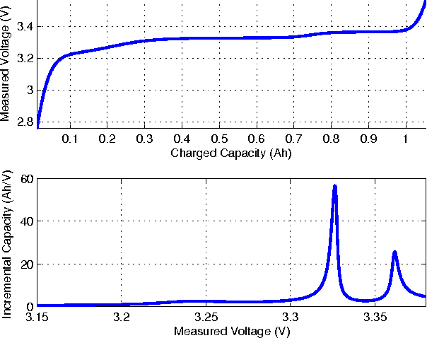 Figure 1 from An Open-Circuit-Voltage Model of Lithium-Ion