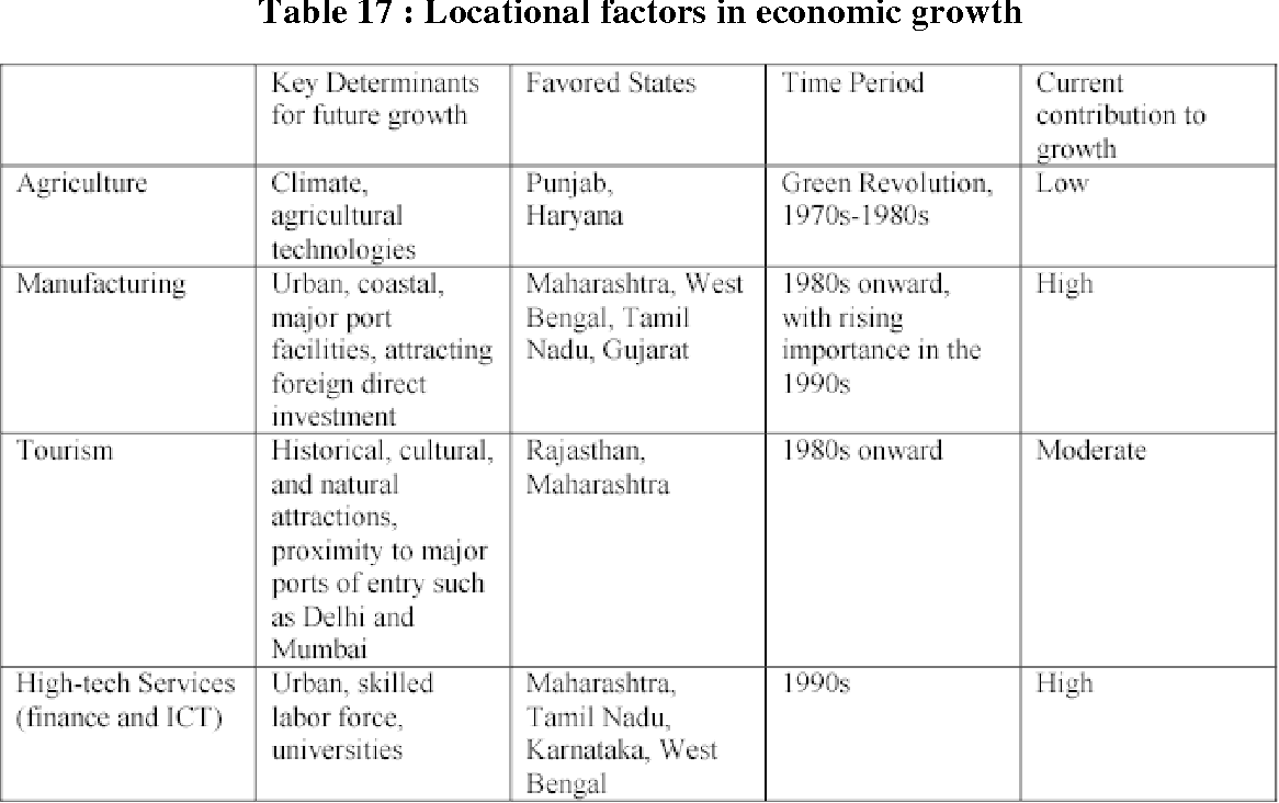 Table 17 from Working Paper No   231 Urban Development in