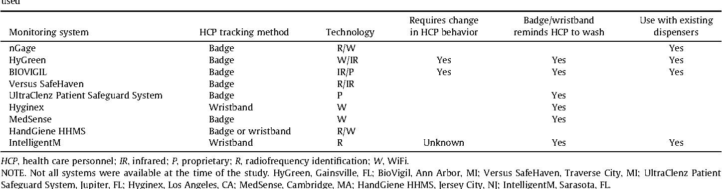 Table 1 from Accuracy of a radiofrequency identification