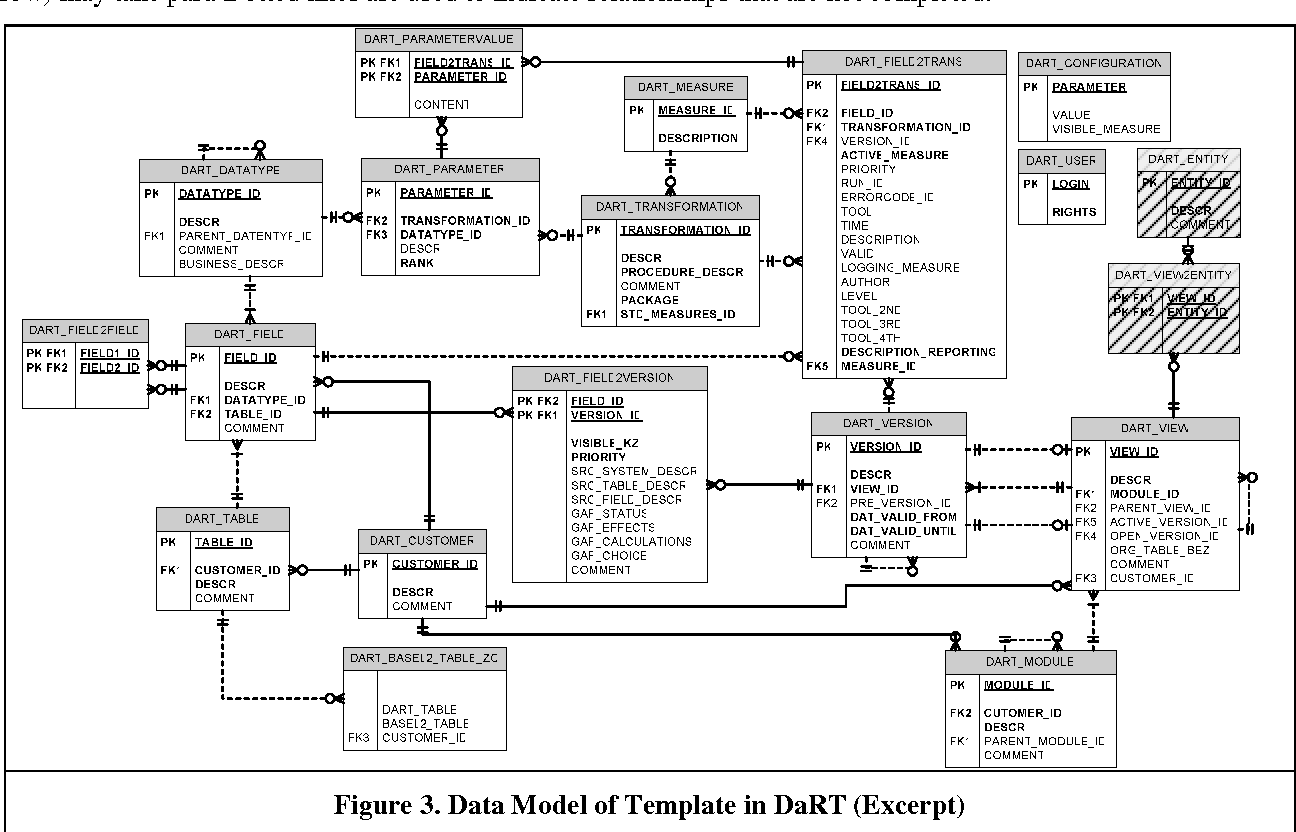 Figure 3 from Supporting Financial Data Warehouse