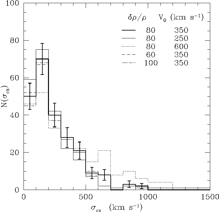 Figure 3 from The ESO Slice Project (ESP) galaxy redshift