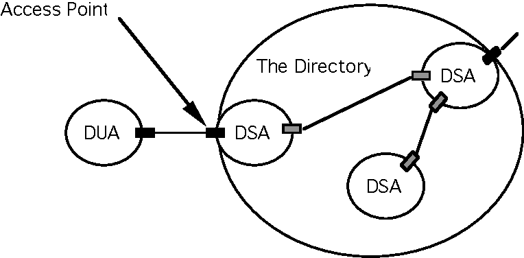 Object Oriented Design For Distributed Systems The Osi