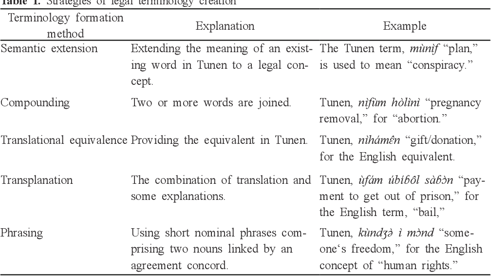 Pdf Forensic Linguistics As A Tool For The Development Of Cameroon National Languages The Case Of Tunen Semantic Scholar