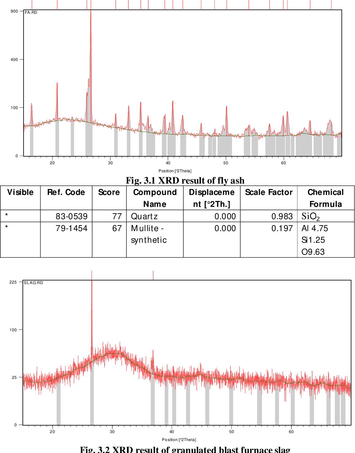 PDF] A study on use of waste polyethylene in bituminous