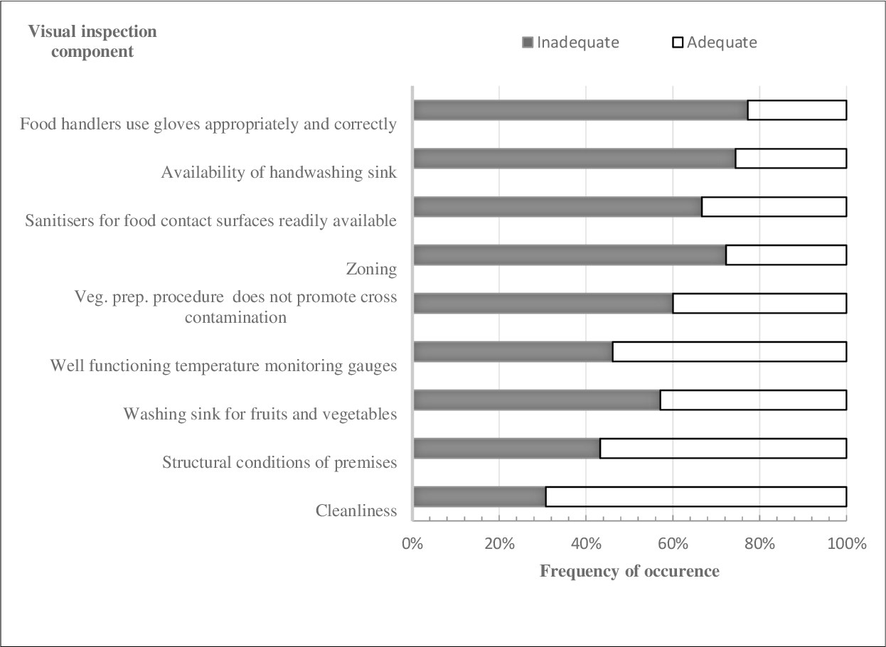 The microbiological safety of fresh produce in Lebanon : a ...