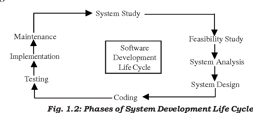 Figure 1 2 From Introduction To System Analysis And Design 1 1 Introduction Fig 1 2 Phases Of System Development Life Cycle System Study Feasibility Study System Analysis System Design Maintenance Implementation Testing Software Development