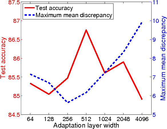 Figure 4 from Deep Domain Confusion: Maximizing for Domain