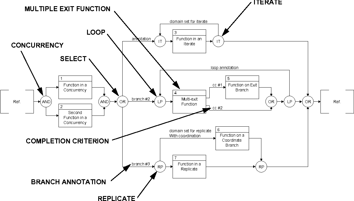 [DVZP_7254]   Figure 2 from RELATIONSHIPS BETWEEN COMMON GRAPHICAL REPRESENTATIONS USED  IN SYSTEM ENGINEERING | Semantic Scholar | System Engineering Diagrams |  | Semantic Scholar
