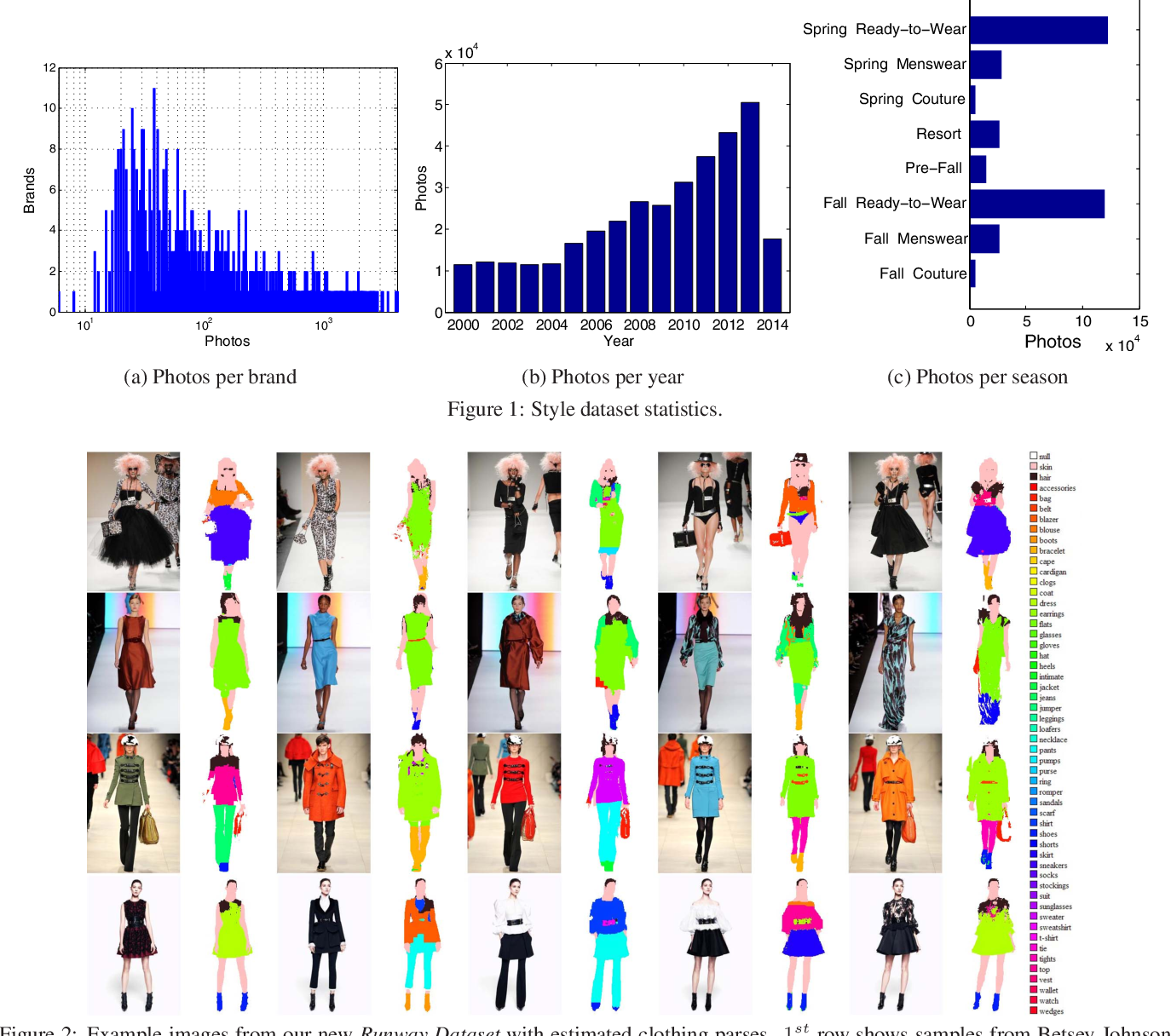 Figure 1 From Runway To Realway Visual Analysis Of Fashion Semantic Scholar