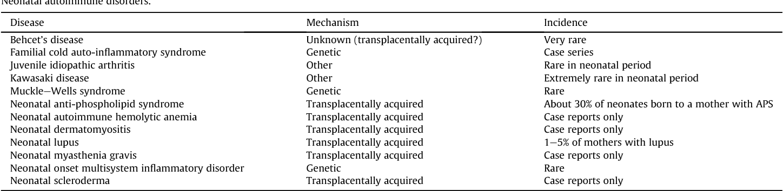 Neonatal autoimmune diseases: a critical review  - Semantic