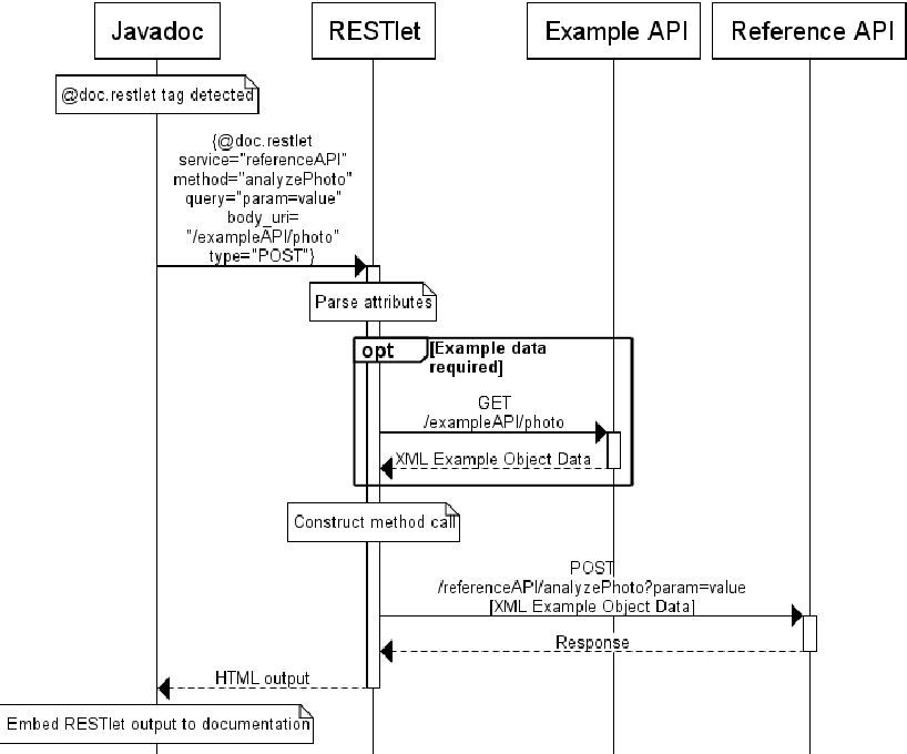 Figure 5 from REST API example generation using Javadoc