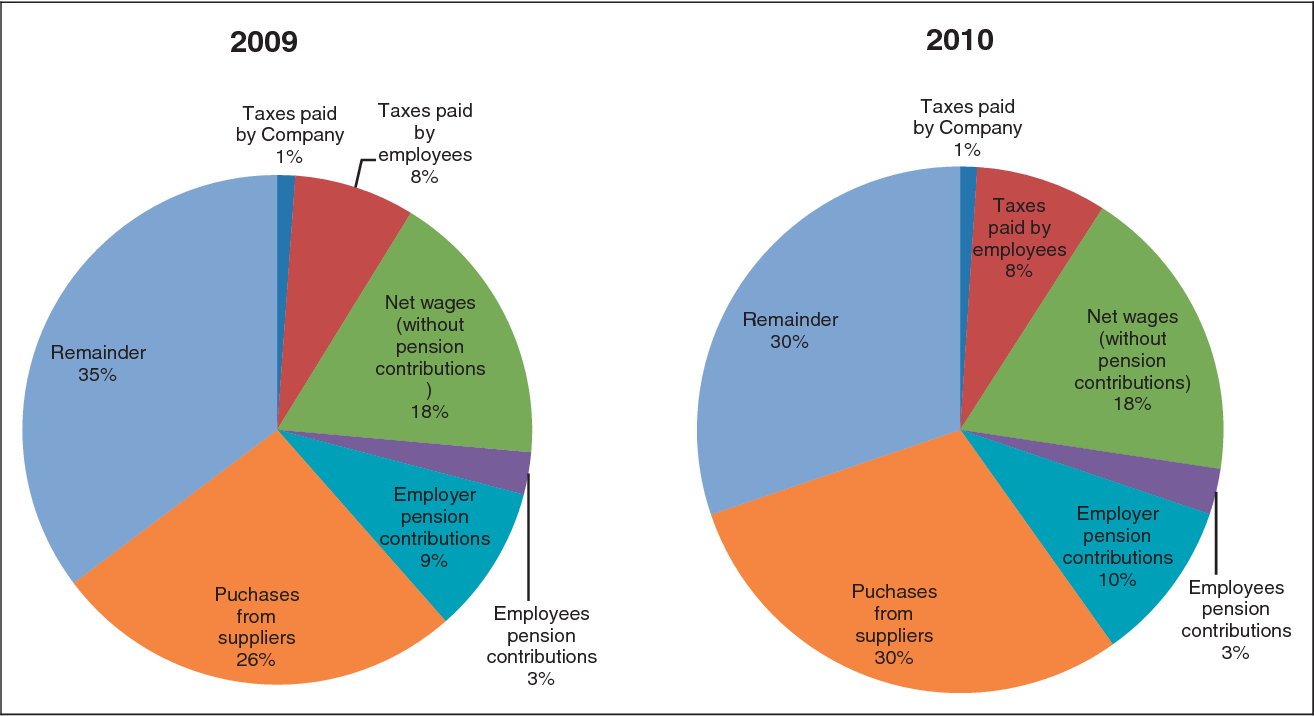 Figure 10 from The economic impact of a medical device