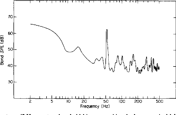 THE EFFECTS OF LOW FREQUENCY NOISE ON PEOPLE- A REVIEW