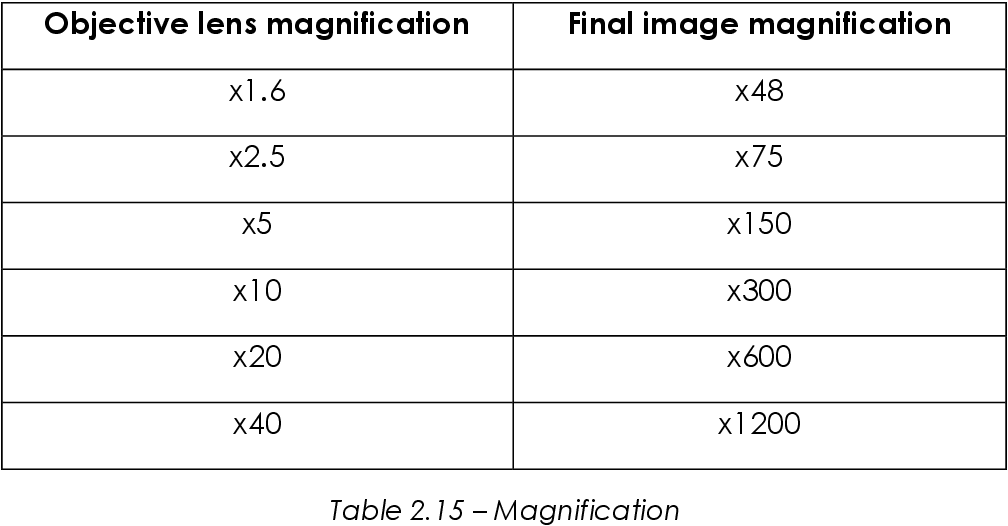 table 2.15