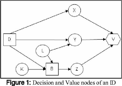 fuzzy influence diagrams an alternative approach to stakeholder influence diagram influence diagrams approach #9