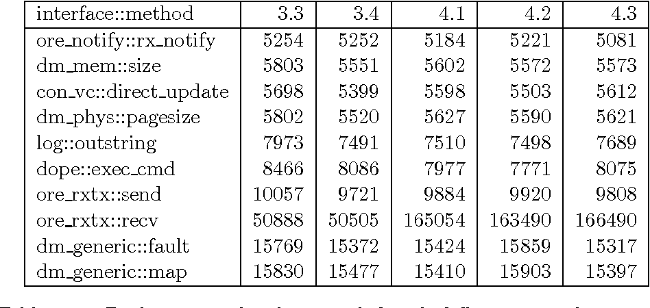 table 6.18