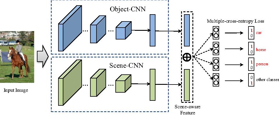 Improving multi-label classification using scene cues