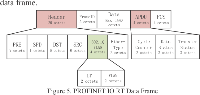 Analysis of PROFINET IO Communication Protocol - Semantic